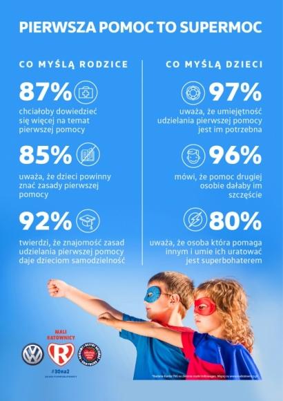 Dzieci chcą znać zasady pierwszej pomocy i pomagać innym. Wyniki badania. - Wyniki najnowszych badań Kantar TNS w zakresie pierwszej pomocy wśród dzieci.